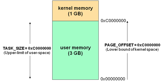 linux-kernel-shared-memory-user-space