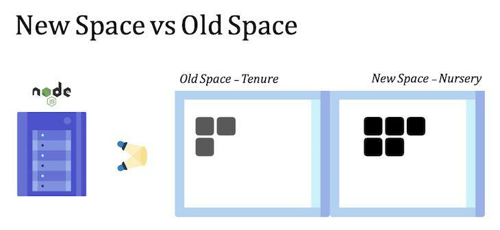 Node New Space Old Space Comparison